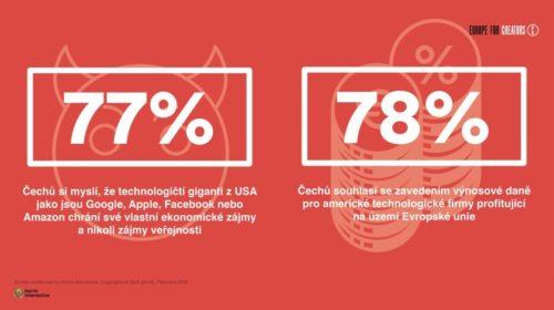 Průzkum: Evropané žádají větší regulaci technologických gigantů
