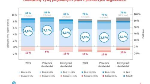Projektový sektor poroste v příštím roce o 4,8 procenta