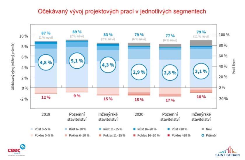 Projektový sektor poroste