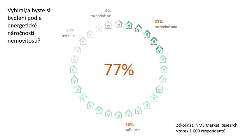 Průzkum ekologické bydlení