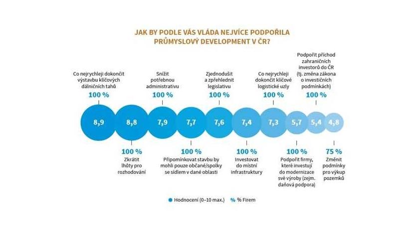 Rozvoj průmyslového developmentu