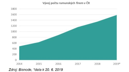 Rumunské firmy u nás přibývají jako houby po dešti