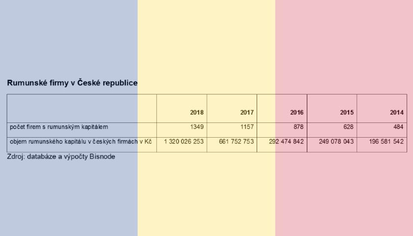 Rumunské firmy v ČR
