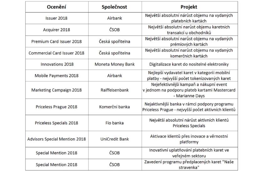 Seznam cen a oceněných společností za rok 2018