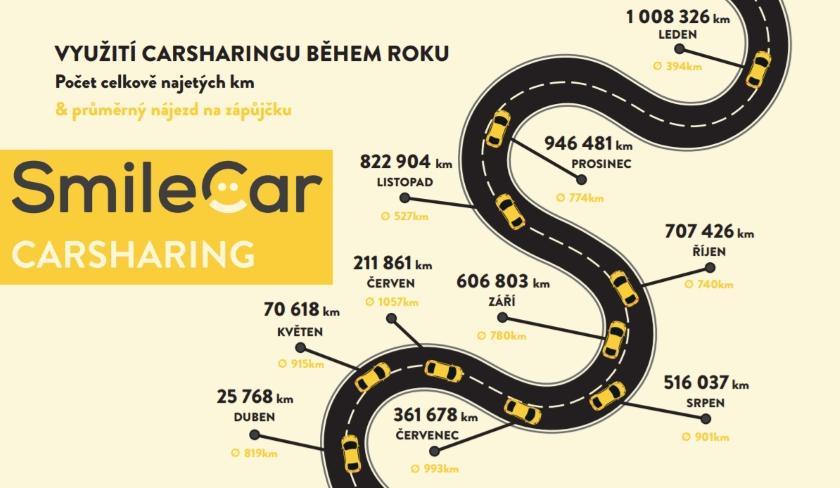 SmileCar carsharing