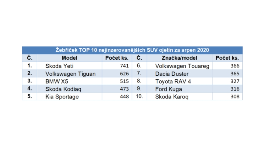 TOP 10 nejinzerovanějších SUV ojetin
