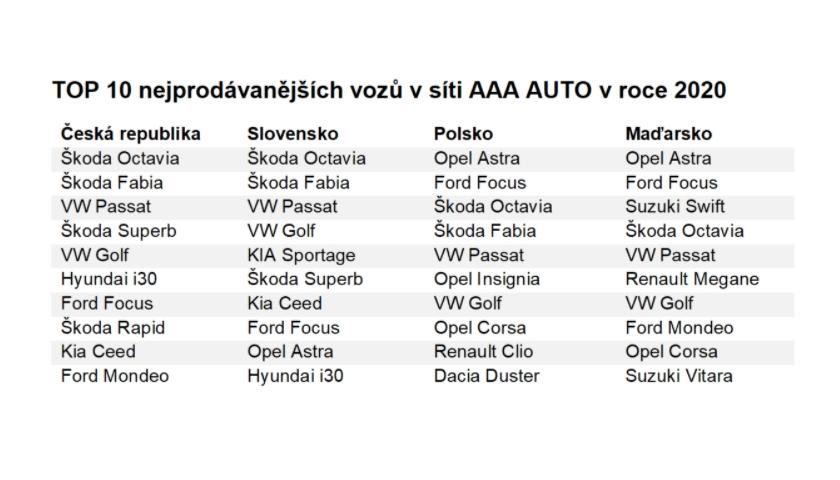 TOP 10 nejprodávanějších vozů v síti AAA AUTO v roce 2020