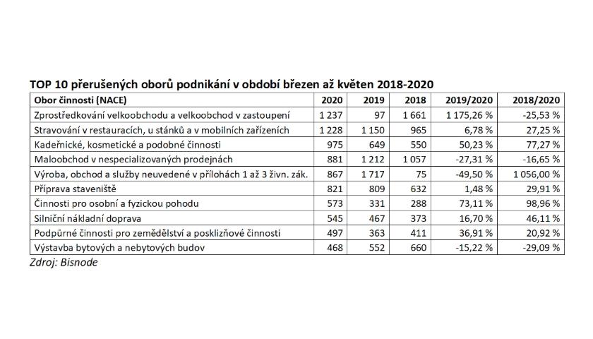 TOP 10 přerušených oborů podnikání v období březen až květen 2018-2020
