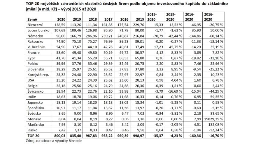 TOP 20 vlastníků českých firem dle kapitálu