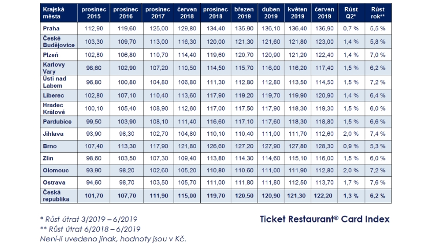 Ticket Restaurant Card Index 2019