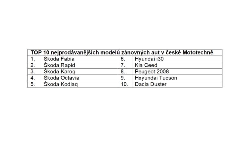 Top Mototechna vozidla