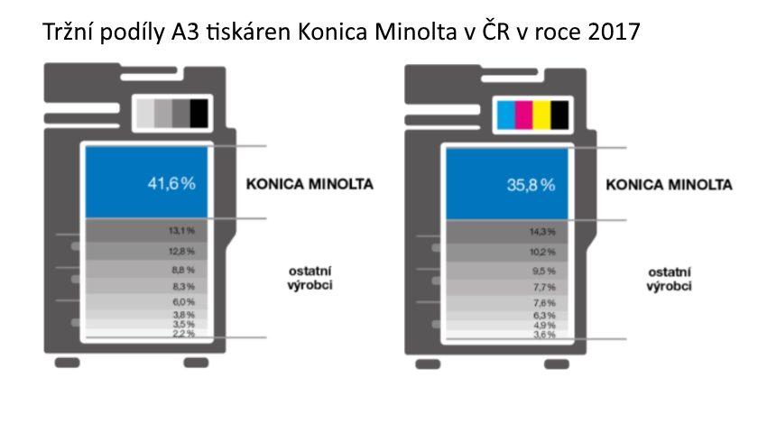 Tržní podíly A3 tiskáren Konica Minolta v ČR za rok 2017