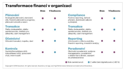 Průzkum: Finanční ředitelé hrají hlavní roli v řízení digitálních investic