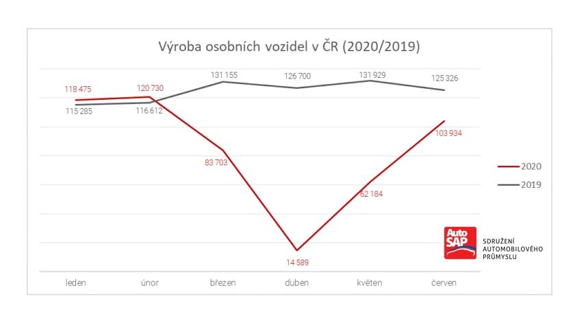 Výroba osobních vozidel v ČR