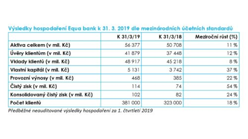Equa bank zvýšila v 1. čtvrtletí zisk o 54 %