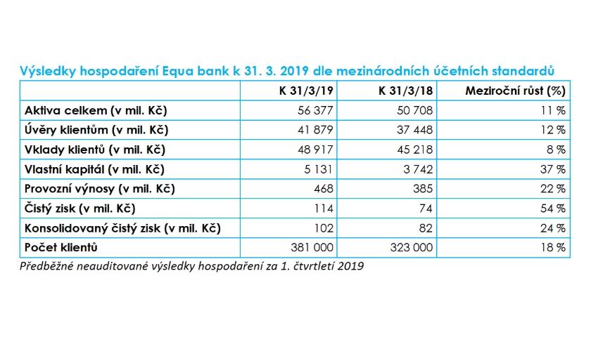 Výsledky hospodaření Equa bank