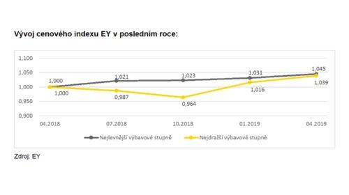 Cenový index EY: Ceny vozidel stále rostou