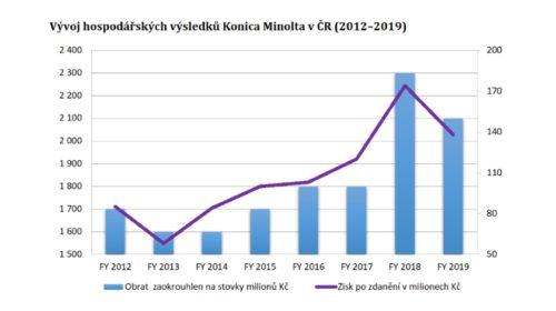 Konica Minolta prospěl přechod na digitalizaci a IT služby