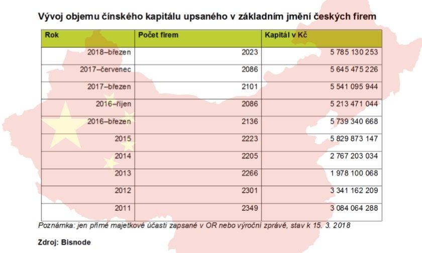 Vývoj objemu čínského kapitálu upsaného v základním jmění českých firem
