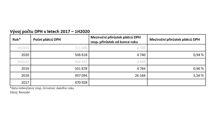 Vývoj počtu DPH v letech 2017 – 1H2020