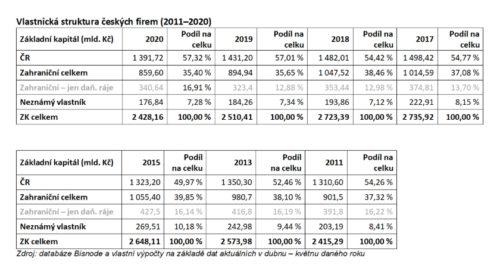 Podíl tuzemského kapitálu v českých firmách klesá