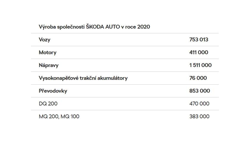 Výroba společnosti ŠKODA AUTO v roce 2020