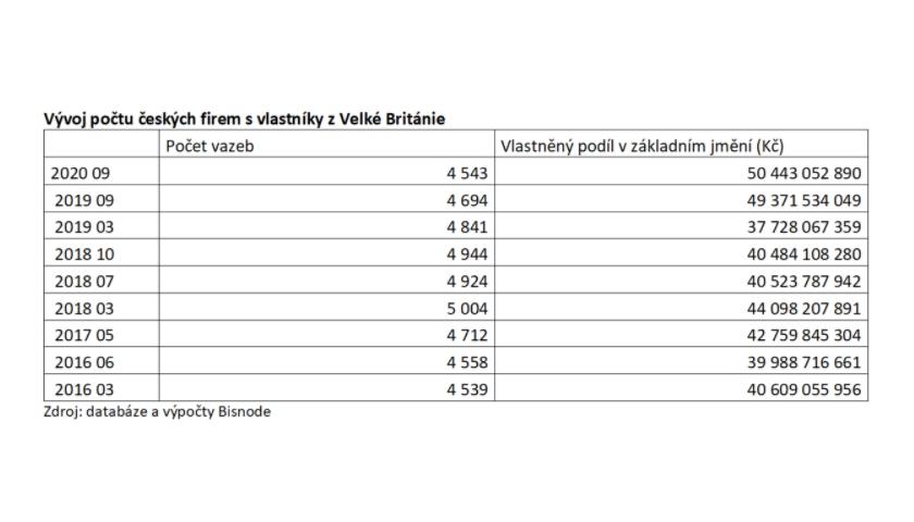 Vývoj počtu českých firem s vlastníky z Velké Británie