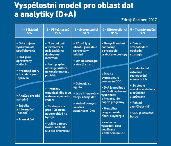 analytika a BI vyspelostni model