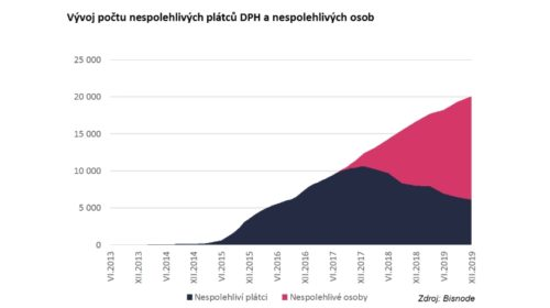 Přes 20 000 firem v ČR nespolehlivě odvádí DPH
