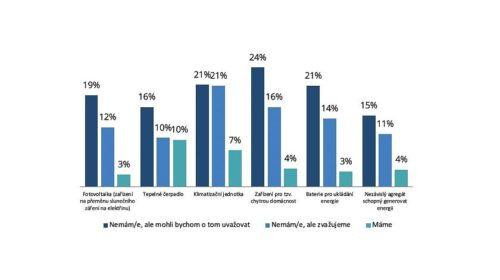 Lidé chtějí investovat do inteligentní domácnosti