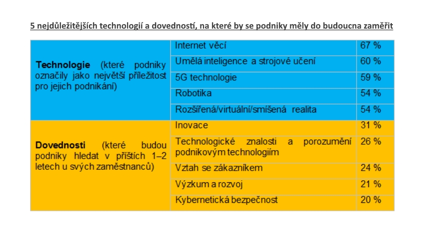 b2b investice do technologií