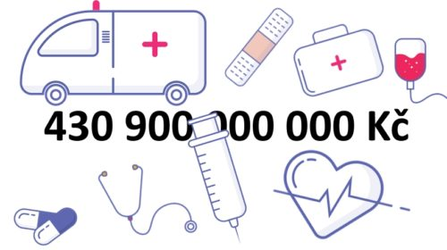Zdravotnictví stálo v roce 2018 431 miliard Kč