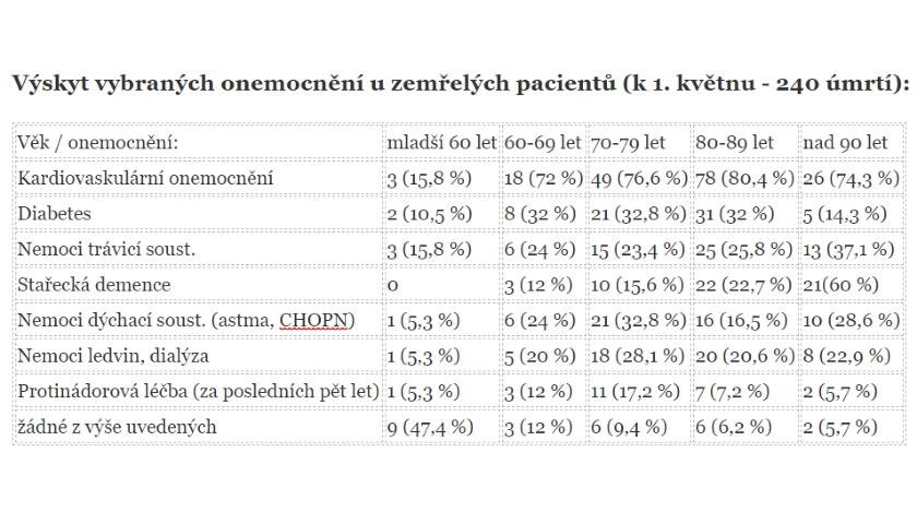 covid-19 statistika ČR