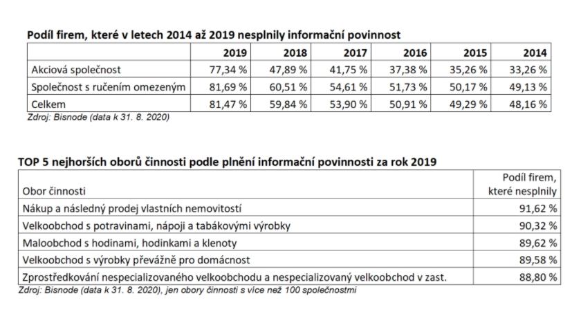data finanční výkazy za rok 2019
