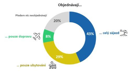 Čtvrtina Čechů nejezdí na dovolenou, ti ostatní rádi mění místa i země
