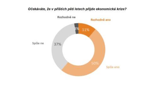 61% Čechů očekává příchod hospodářské recese