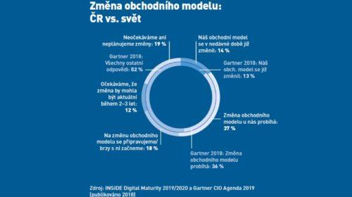 Polovina firem v ČR a SR v souvislosti s digitalizací změnila svůj obchodní model