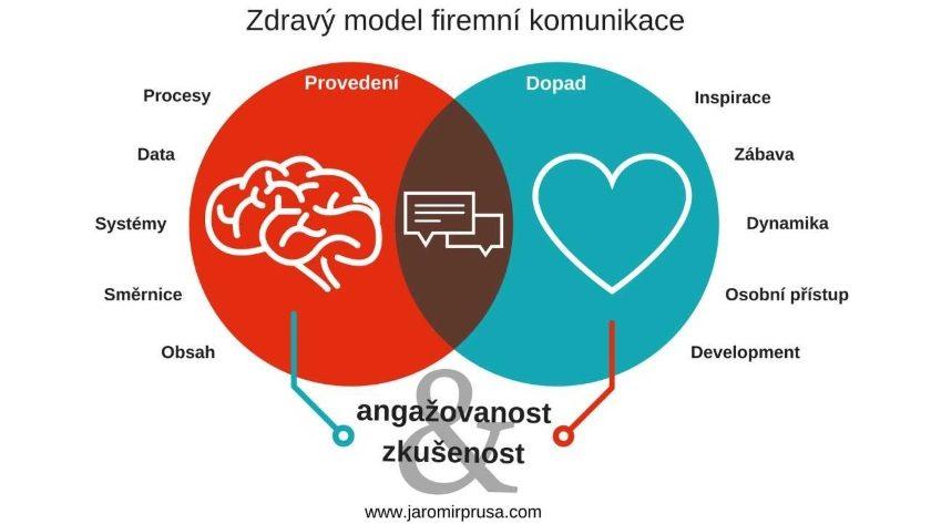 model firemní komunikace