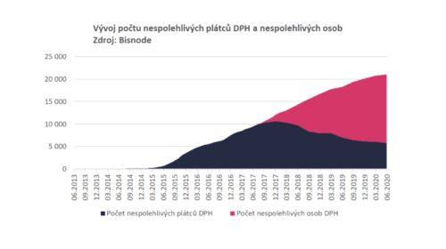 Letos přibylo 953 neplatičů DPH