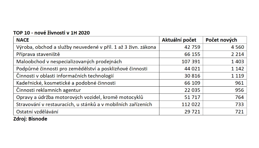 nové živnosti v 1H 2020