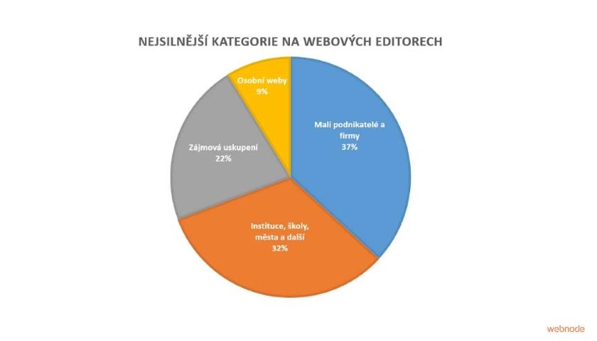 online webové editory