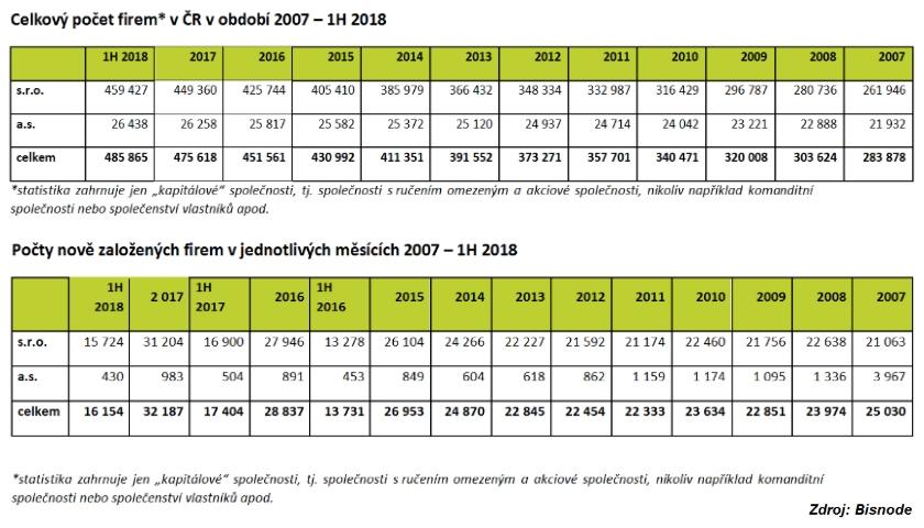 počet firem v ČR