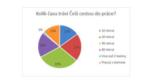 Češi stále méně rádi dojíždějí