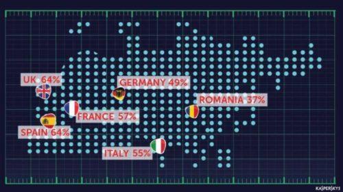 54% evropských firem se za poslední 2 roky stalo obětí hackerů