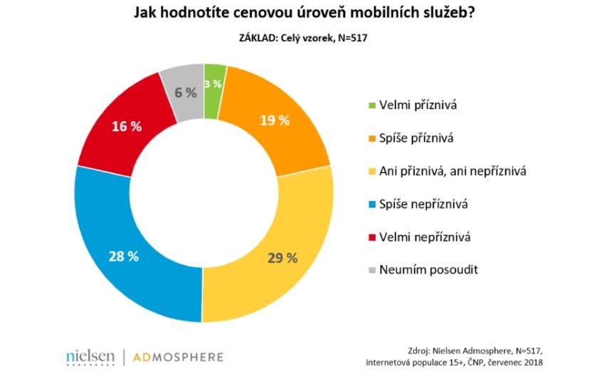 průzkum mobilní služby
