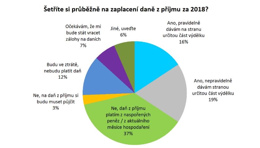 průzkum - placení daní