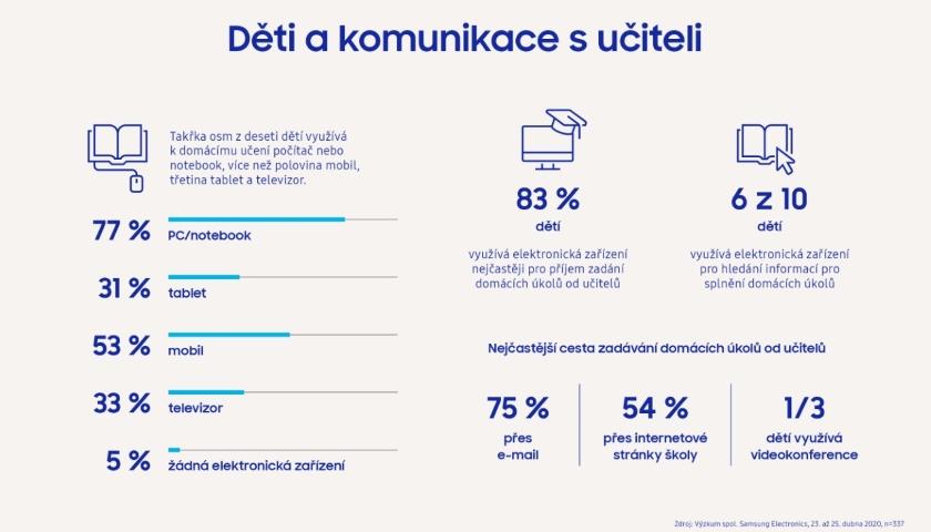 průzkum vzdělávání online