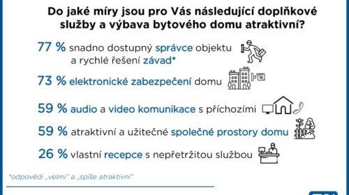 Průzkum: Při výběru bytu je pro Čechy nejdůležitější cena