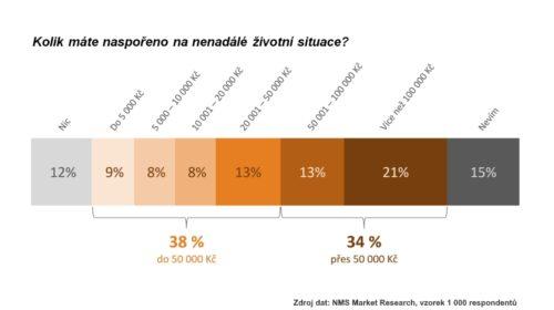 Češi se více připravují na nenadálé výdaje